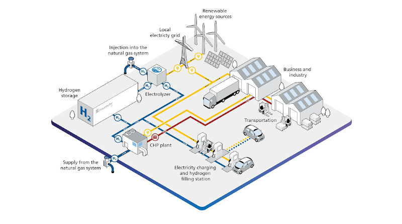 The hydrogen factory of the future. © Fraunhofer IFF
