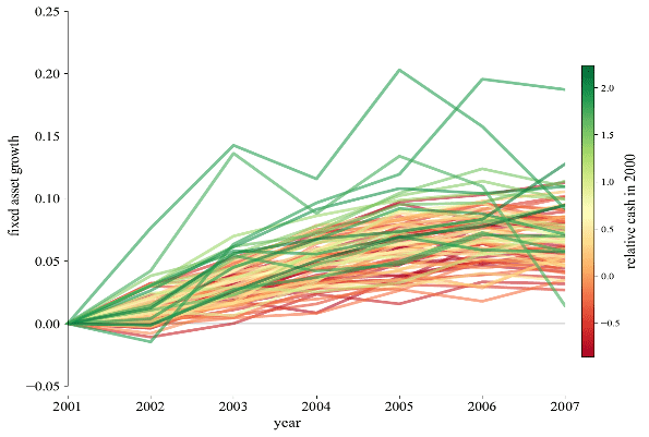 Notes: These figures plot the average fixed asset growth for firms in each percentile of relative cash within the 90 percent interquartile range. In panel A average fixed asset growth is tracked over the period 2007-2014 and in panel B over the period 2001-2007. Fixed asset growth is defined as the log difference between 2007 and year 2007+j (crisis period) and between 2001 and 2001+j (pre-crisis period). Relative cash is calculated by subtracting from the firm's cash holdings its industry mean and dividing the difference by the industry standard deviation and is measured in 2006 for the crisis period (panel A) and in 2000 for the pre-crisis period (panel B). Industry mean and standard deviation are determined at the 4-digit level