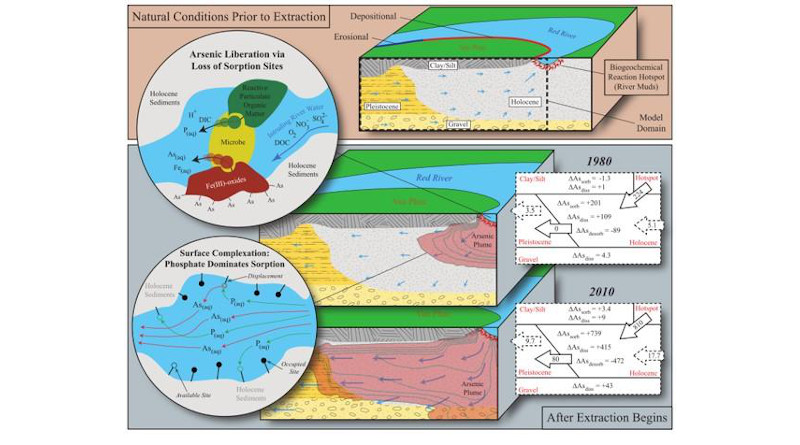 These are figures from the Nature Geoscience groundwater aquifer paper. CREDIT Wallis et al