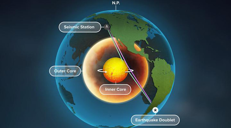 A new study of Earth's inner core used seismic data from repeating earthquakes, called doublets, to find that refracted waves, blue, rather than reflected waves, purple, change over time -- providing the best evidence yet that Earth's inner core is rotating. CREDIT: Graphic by Michael Vincent