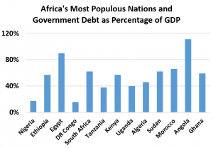 Covid-19 costs: Government debt as a percentage of nominal GDP is expected to rise (Source: Trading Economics 2018-2019)