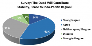 Quad: An anonymous survey collected 276 responses from 10 ASEAN nations (Source: Southeast Asia Perceptions of the Quadrilateral Security Dialogue)