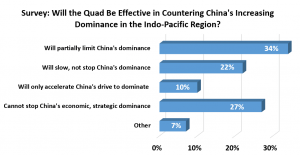 Quandary: ASEAN is divided over whether the Quad can slow China's dominance, and Vietnamese and Filipinos offered the most favorable responses about the security grouping (Southeast Asia Perceptions of the Quadrilateral Security Dialogue)