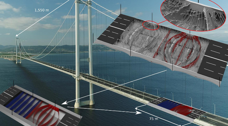 The Turkish Osman Gazi suspension bridge is visible in the background and the topology optimisation result in the top right. Subsequently, the result of the opti-misation -- organic in appearance and highly complex -- was interpreted, which led to a new, simpler design (marked in red). Compared to the conventional design (marked in blue), the new design entails weight savings of more than 28 per cent for the bridge girder. The white arrows indicate the course of the design process. CREDIT: DTU