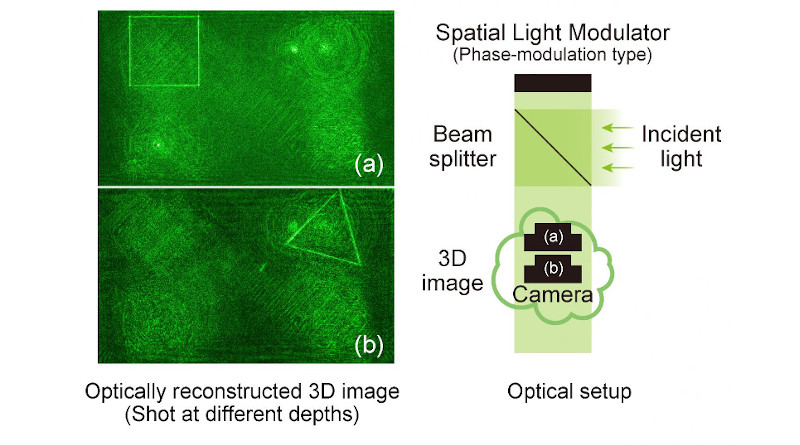 (left) Different images at depths (a) and (b) (see right) show how the distribution of light over space forms a truly 3D image. (right) Schematic of holography setup. The calculated hologram is displayed on a spatial light modulator while laser light is directed to reflect off its surface, interfere with the original beam and form a 3D image at the camera. CREDIT: Tokyo Metropolitan University