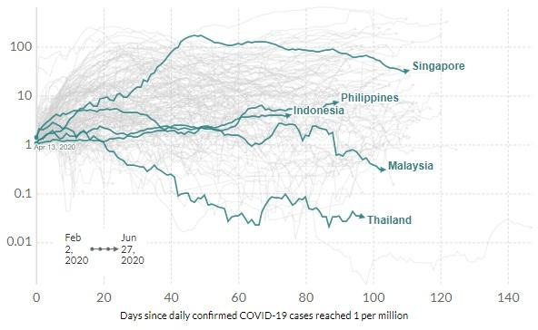 Daily Covid-19 cases per million: ASEAN economies. Source: European CDC, June 27, 2020