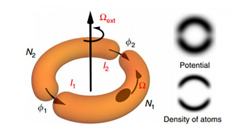 A schematic of an atomtronic SQUID shows semicircular traps that separate clouds of atoms, which quantum mechanically interfere when the device is rotated. CREDIT: Los Alamos National Laboratory
