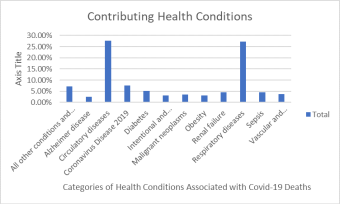 Figure 3: Percent Distribution of Health Conditions Associated with Covid-19 Deaths Note: The data is based upon 8,060 death certificates filed by US states with the CDC. The distribution of major categories of pre-existing conditions associated with Covid-19 deaths is complete through July 22, 2020. The report reflects a fraction of deaths due to differences in filing time and compliance. The CDC offers more refined data about causes of death, including ICD diagnoses, through a spreadsheet available at its website.