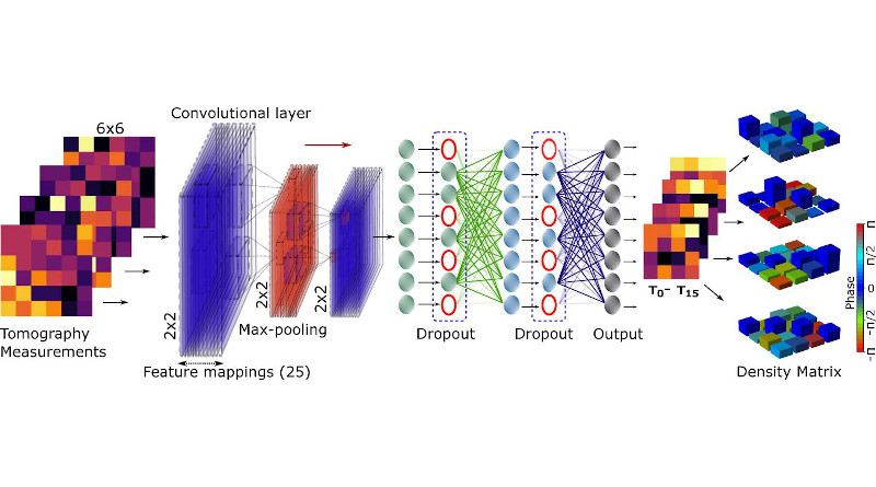 In a robust tomography scheme with machine learning, noisy tomography measurements are fed to the convolutional neural network, which makes predictions of intermediate t-matrices as the outputs. At the end, the predicted matrices are inverted to reconstruct the pure density matrices for the given noisy measurements. CREDIT: U.S. Army image