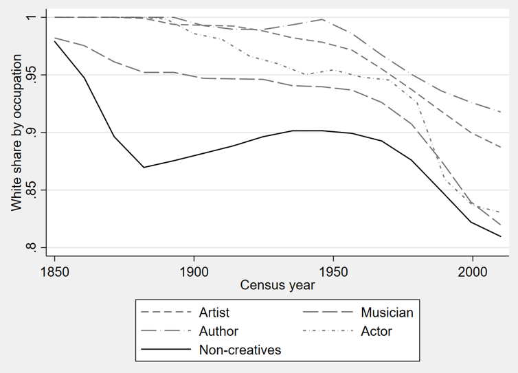 Note: The 'non-creatives' category provides the average for all occupations other than the four creative occupations listed here. The figure reports smoothed values (using a kernel-weighted local polynomial regression).