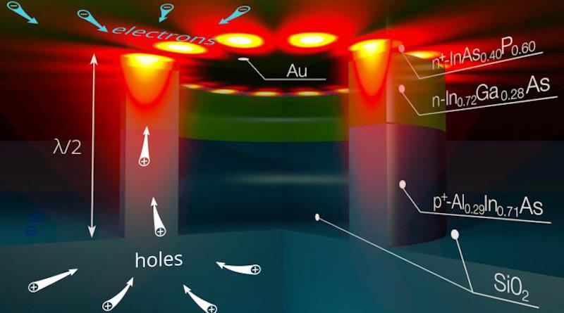 Electrically pumped surface plasmon-polariton nanolaser CREDIT: Dmitry Fedyanin