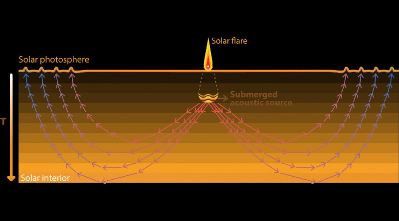 Solar flares trigger acoustic waves (sunquakes) that travel downward but, because of increasing temperatures, are bent or refracted back to the surface, where they produce ripples that can be seen by Earth-orbiting observatories. Solar physicists have discovered a sunquake generated by an impulsive explosion 1,000 kilometers below the flare (top), suggesting that the link between sunquakes and flares is not simple. CREDIT: UC Berkeley graphic by Juan Camilo Buitrago-Casas