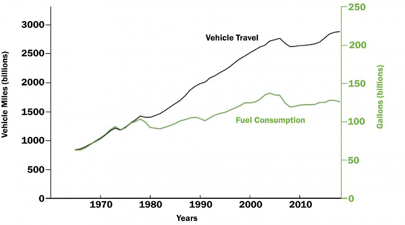 The graph shows vehicle miles traveled versus fuel consumption from 1965 through 2018 in the United States. While travel increased significantly during that time, fuel use dropped due, in large part, to the fuel economy standards and the fuel efficiency technologies that were developed and implemented to meet the standards. CREDIT: Graph courtesy of the researchers (Rebecca Ciez); Redesign by Bumper DeJesus