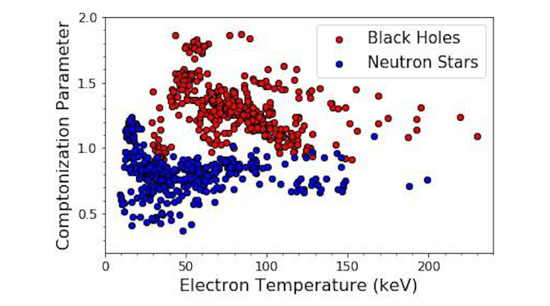 The graph shows measured values of two source properties - electron temperature and Comptonization parameter - from many X-ray observations of about two dozens of black holes and neutron stars. It is clearly seen that the black hole (red symbols) and the neutron star (blue symbols) are almost entirely separated in an unprecedented manner, thus identifying the black holes indubitably. CREDIT: Srimanta Banerjee, Sudip Bhattacharyya, Marat Gilfanov