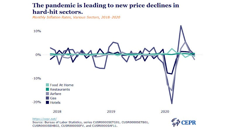 pandemic inflation cepr