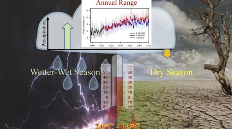 The schematic of the precipitation in the wet and dry seasons and the annual range with the additional 0.5 degree of warming. CREDIT: Ziming Chen