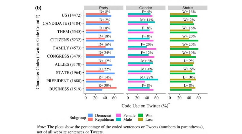This graph shows the different topics discussed by each group on Twitter. CREDIT: Deserai Crow