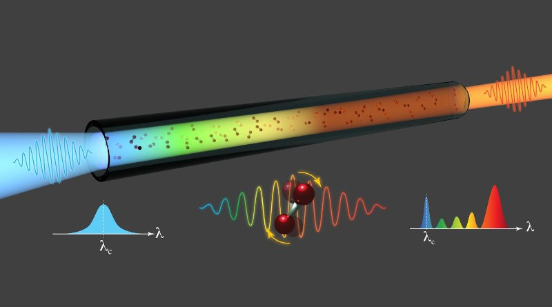 A laser optical pulse (blue) enters from the left into the hollow-core fibre filled with nitrogen gas (red molecules) and, along propagation, experiences a spectral broadening towards longer wavelengths, depicted as an orange output beam (right). This nonlinear phenomenon is caused by the Raman effect associated with the rotations of the gas molecules under the laser field, as schematically illustrated in the bottom panel. CREDIT: Riccardo Piccoli (INRS)