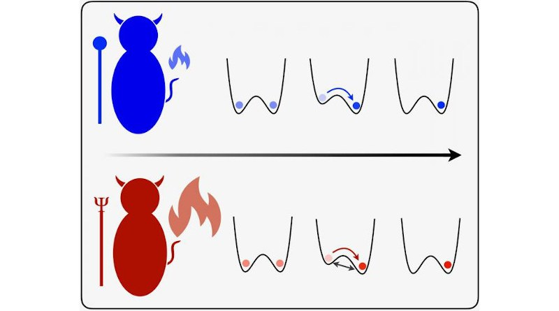 A bit of information can be encoded in the position of a particle (left or right). A demon can erase a classical bit (blue) by raising one side until the particle is definitely on the right. A quantum particle (red) can also tunnel under the barrier, which generates more heat. CREDIT: Professor Goold, Trinity College Dublin