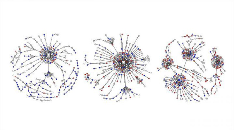 Figure 1 from the paper: Examples of Twitter conversations (reply trees) with labeled hate (red), counter (blue), and neutral speech (white). The root node is shown as a large square. CREDIT: Garland et al, EMNLP 2020