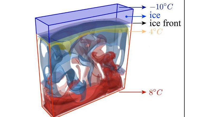 Visualization of the coupling dynamics of the ice layer and the turbulent convective motions in the water layer. 3D simulation for the bottom surface at 8 degrees C and top surface at 10 degrees C. CREDIT: Chao Sun