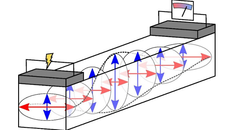 An electrical current excites the superposition of two magnons with linear polarization (indicated by the red and blue arrows). Subsequently, energy is transported through the antiferromagnetic insulator. This can be detected as electrical voltage. CREDIT Ill./©: Andrew Ross, JGU