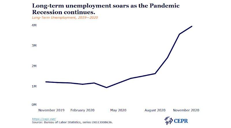 unemployment credit cepr