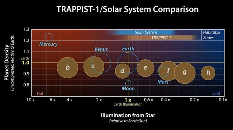 This graph presents measured properties of the seven TRAPPIST-1 exoplanets (labeled b through h), showing how they stack up to each other as well as to Earth and the other inner rocky worlds in our own solar system. The relative sizes of the planets are indicated by the circles. CREDIT NASA/JPL-Caltech