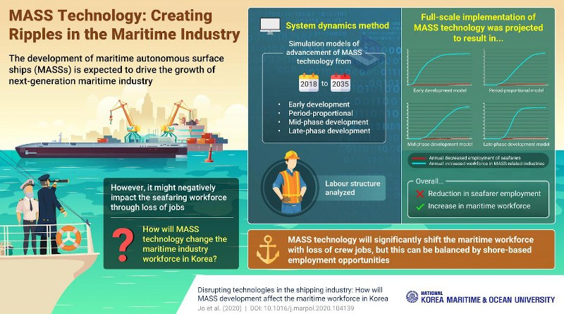 Disrupting technologies in the shipping industry: How will MASS development affect the maritime workforce in Korea CREDIT Korea Maritime and Ocean University