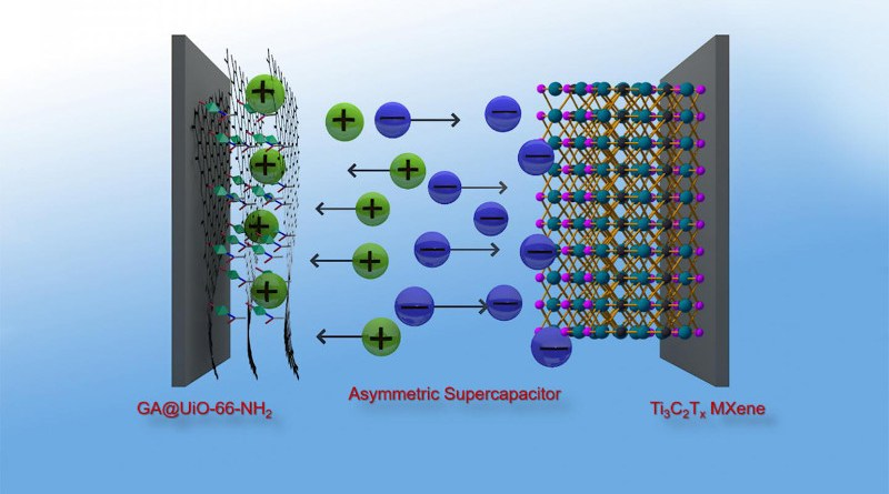 Graphene hybrid made from metal organic frameworks (MOF) and graphenic acid make an excellent positive electrode for supercapacitors, which thus achieve an energy density similar to that of nickel-metal hydride batteries. CREDIT Prof. Dr. J. Kolleboyina / IITJ