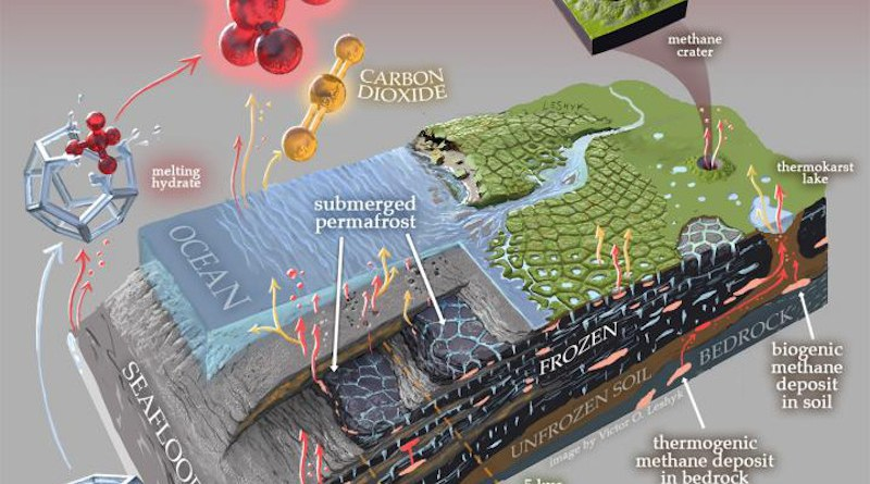This artistic diagram of the subsea and coastal permafrost ecosystems emphasizes greenhouse gas production and release. Sandia National Laboratories geosciences engineer Jennifer Frederick is one of the authors in a recent study regarding the release of such gases from submarine permafrost. CREDIT Artwork by Victor O. Leshyk, Center for Ecosystem Science and Society, Northern Arizona University