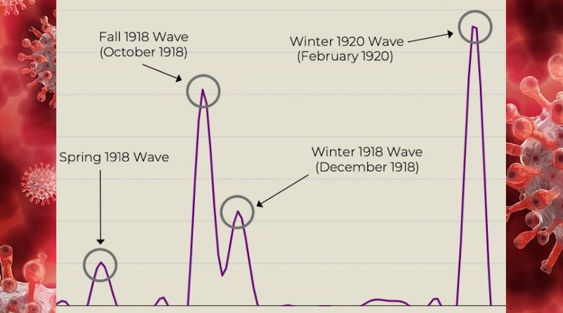 This graph shows the four distinct waves. Wave #1 March 1918 (Spring 1918 Wave), #2 October 1918 (Fall 1918 Wave), #3 December 1918 (Winter 1918 Wave) and #4 February 2020 (Winter 1920 Wave) CREDIT Siddarth Chandra
