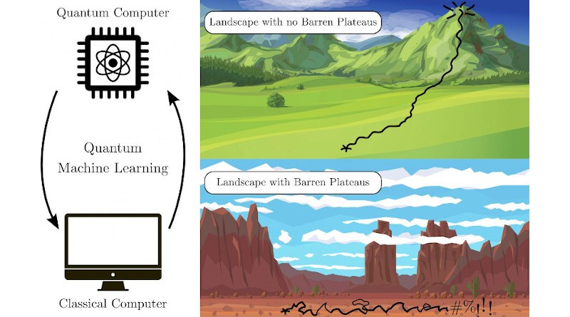 A barren plateau is a trainability problem that occurs in machine learning optimization algorithms when the problem-solving space turns flat as the algorithm is run. Researchers at Los Alamos National Laboratory have developed theorems to prove that any given algorithm will avoid a barren plateau as it scales up to run on a quantum computer. CREDIT Los Alamos National Laboratory