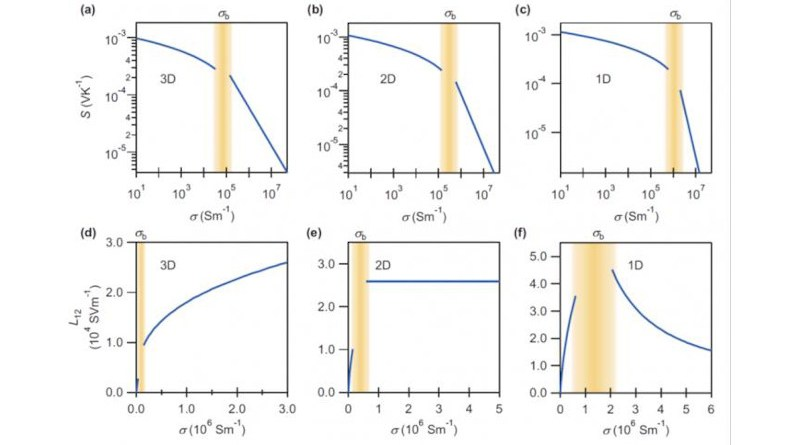 a)-(c) show how the Seebeck coefficient varies for 1D, 2D and 3D materials, while (d)-(f) show the thermoelectric conductivity for the same systems. No major changes in the shape of the curves are seen for (a)-(c); drastic changes are seen for (d)-(e) beyond a threshold range marked in yellow, making thermoelectric conductivity a much more sensitive, unambiguous measure for dimensionality. CREDIT Tokyo Metropolitan University