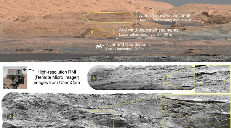 View of the slopes of Mount Sharp, showing the various types of terrain that have been and will be explored by the Curiosity rover. The sedimentary structures observed by ChemCam's telescopic images (mosaics A and B) reveal clues about the ancient environments in which they formed. CREDIT NASA/JPL-Caltech/MSSS/CNES/CNRS/LANL/IRAP/IAS/LPGN