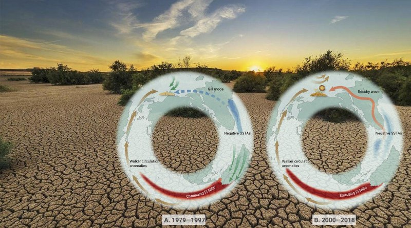 Schematic of the different impacts of ENSO on ISMR in the two periods. CREDIT Ping Huang