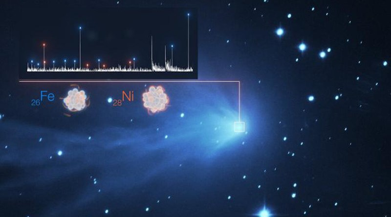 The detection of the heavy metals iron (Fe) and nickel (Ni) in the fuzzy atmosphere of a comet are illustrated in this image, which features the spectrum of light of C/2016 R2 (PANSTARRS) on the top left superimposed to a real image of the comet taken with the SPECULOOS telescope at ESO's Paranal Observatory. Each white peak in the spectrum represents a different element, with those for iron and nickel indicated by blue and orange dashes, respectively. Spectra like these are possible thanks to the UVES instrument on ESO's VLT, a high-resolution spectrograph that spreads the line so much they can be individually identified. In addition, UVES remains sensitive down to wavelengths of 300nm. Most of the important iron and nickel lines appear at wavelengths of around 350nm, meaning that the capabilities of UVES were essential in making this discovery. CREDIT ESO/L. Calçada, SPECULOOS Team/E. Jehin, Manfroid et al.