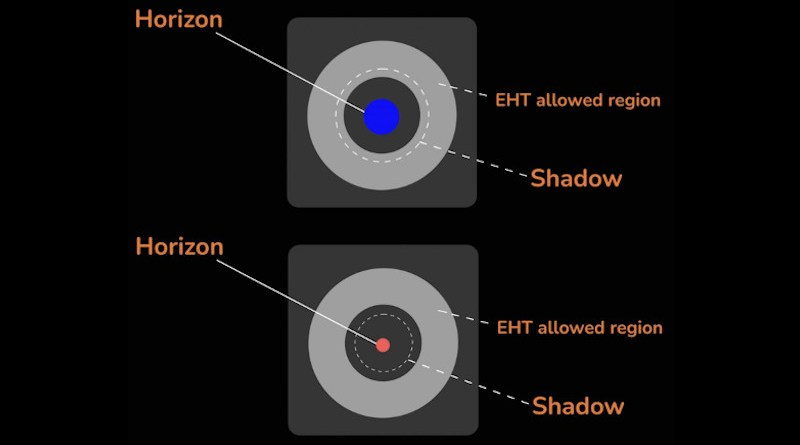 All of these black holes cast dark shadows that are distinguishable from each other in size, but only those that fall in the gray band are compatible with the 2017 EHT measurements of M87*, and in this image, the one represented in red at the bottom is too small to be a viable model for M87*. CREDIT Prashant Kocherlakota, Luciano Rezzolla (Goethe University Frankfurt and EHT Collaboration/ Fiks Film 2021)
