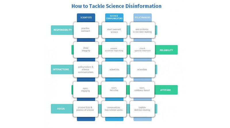 Actions for scientists, science communicators and policymakers to tackle science disinformation. CREDIT ALLEA
