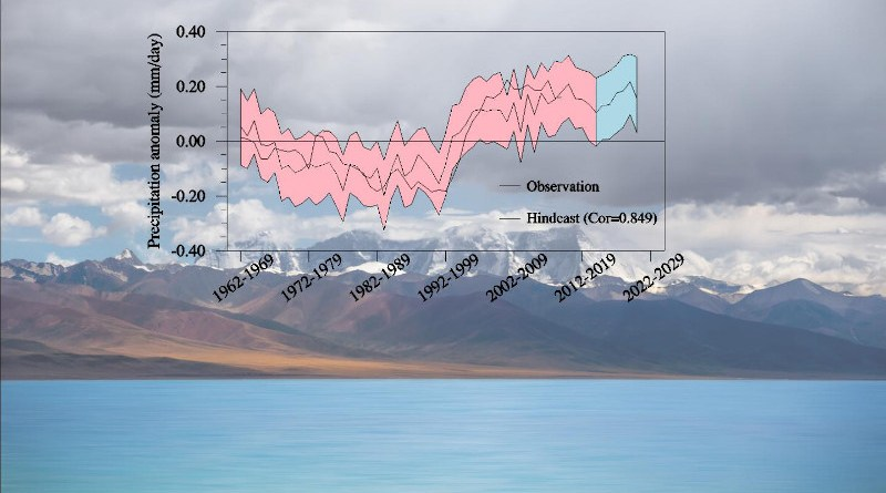 Ensemble-mean forecast anomalies averaged over forecast years 2-9 for summer precipitation on the inner Tibetan Plateau. Red line: hindcasts; Blue line: quasi real-time predictions; Black line: observations. Shadings represent uncertainty. CREDIT HU Shuai