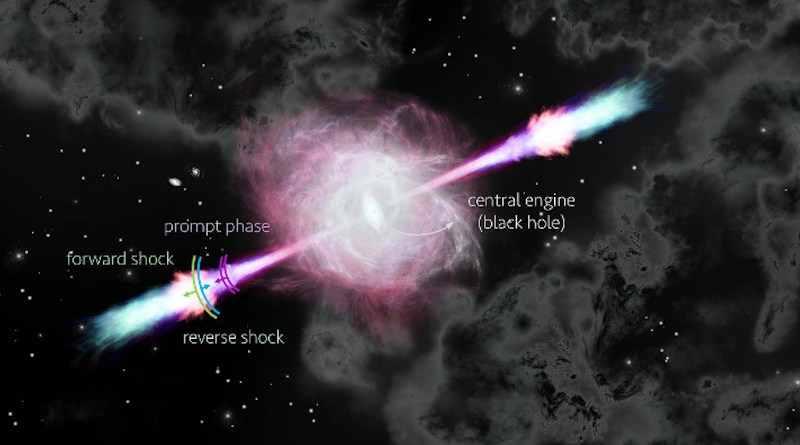 Impression of a GRB outflow showing the prompt phase (gamma-ray flash), reverse shock and forward shock. CREDIT Nuria Jordana-Mitjans