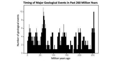 NYU researchers found that global geologic events are generally clustered at 10 different timepoints over the 260 million years, grouped in peaks or pulses of roughly 27.5 million years apart. CREDIT Rampino et al., Geoscience Frontiers