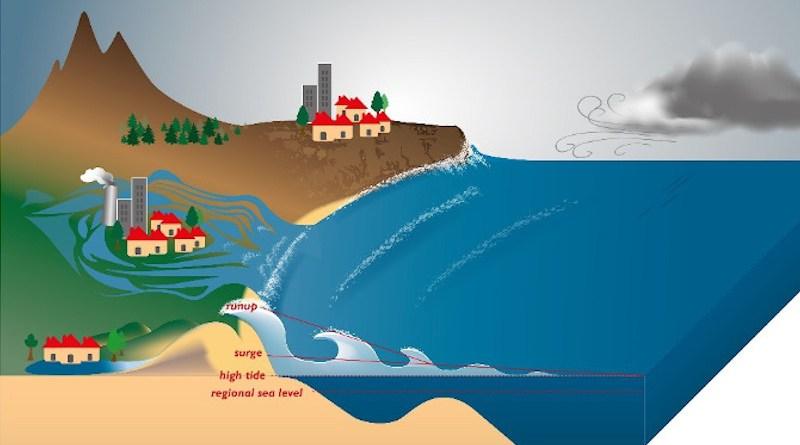 Diagram explaining the phenomenon of marine submersion© Rafaël Almar & al., Nature Communications
