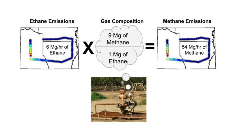 Once the amount of ethane emissions are determined, the researchers combine that information with the gas composition data from a particular basin to convert the solved ethane emissions into methane emissions. CREDIT Zachary Barkley, Penn State