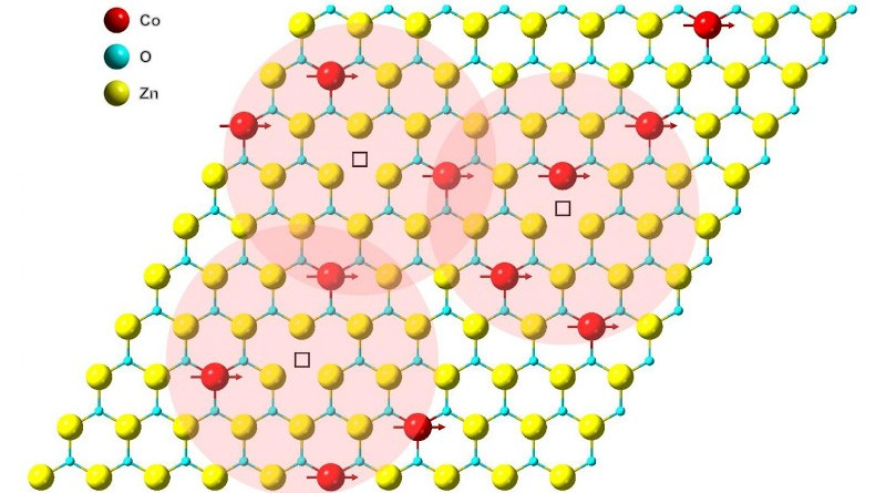 Illustration of magnetic coupling in a cobalt-doped zinc-oxide monolayer. Red, blue, and yellow spheres represent cobalt, oxygen, and zinc atoms, respectively. CREDIT Berkeley Lab
