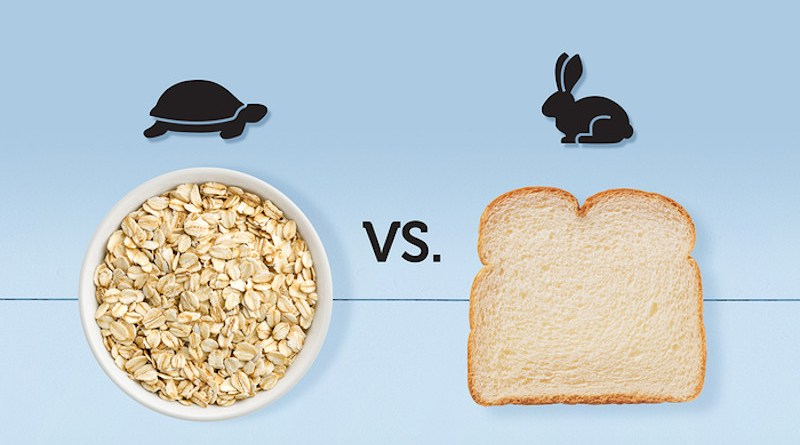 """New study concludes that """"fast carbs"""" are no more likely than """"slow carbs"""" to lead to weight gain – and no less likely to lead to diet-induced weight loss. CREDIT: Grain Foods Foundation"""