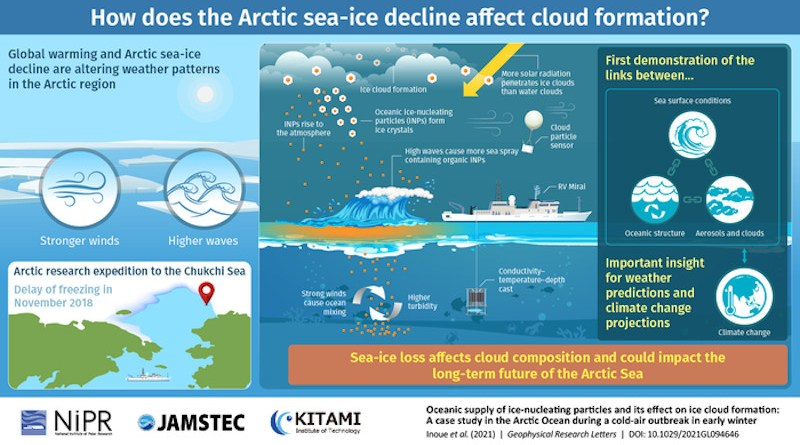 Global warming is causing a rapid decline in sea-ice area, which affects weather patterns and, surprisingly, increases wave height in the Arctic. In a new study published in Geophysical Research Letters(10.1029/2021GL094646), Japanese scientists analyzed data from a 2018 research expedition into Chukchi Sea to demonstrate the peculiar link that exists between sea spray induced by high waves and the formation of ice-containing clouds. Their results pave the way for more accurate climate change and sea-ice models. CREDIT: NIPR/JAMSTEC/Kitami Institute of Technology