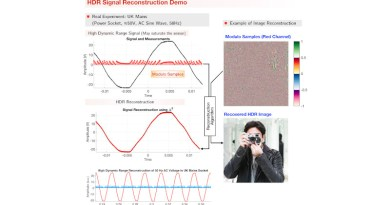 Unlimited Digital Sensing Unleashed For Imaging, Audio, And Driverless Cars