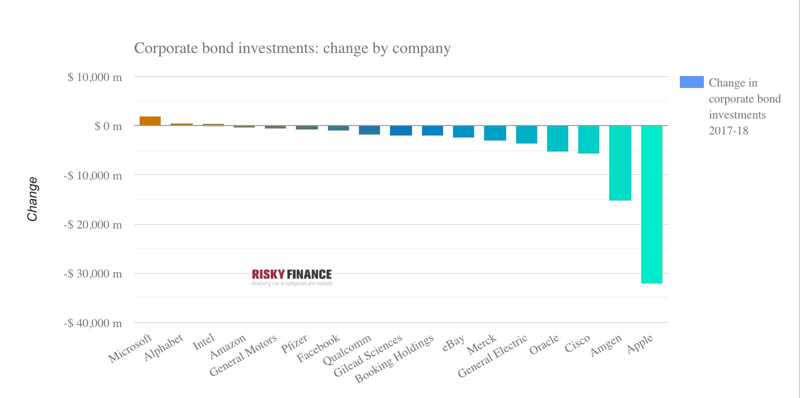 Apple Leads Us Companies In Sale Of Corporate Bond