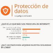 Protección de datos.